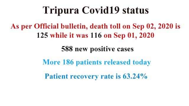 Covid19 status in Tripura on September 02, 2020