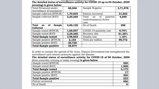 Covid Count  in Tripura: 6 dead, 466 released as on October 04, 2020 12, 2020